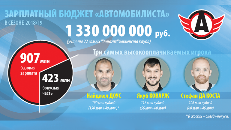 зарплата хоккеист россия