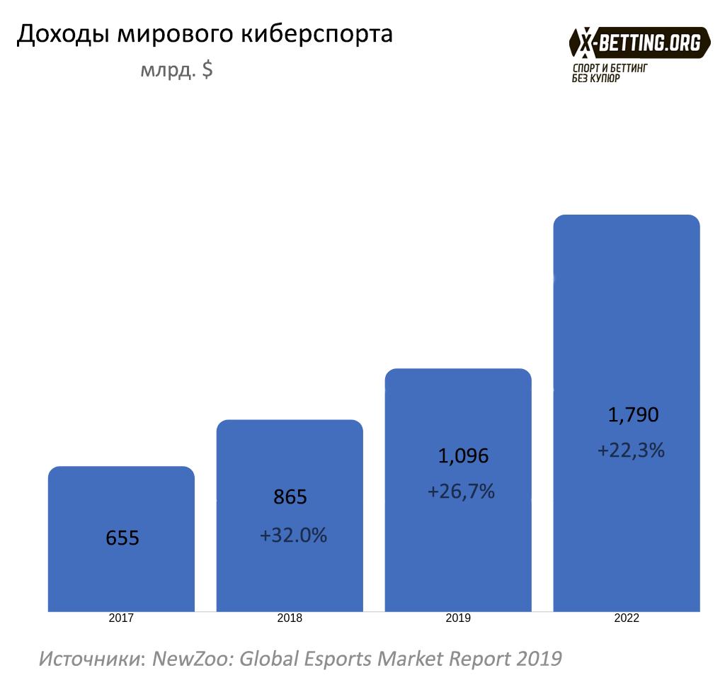 статистика по киберспорту